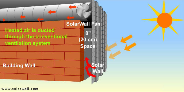 Illustration showing how solarwall solar air heating technology works